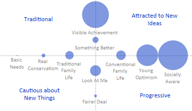 Values Segments